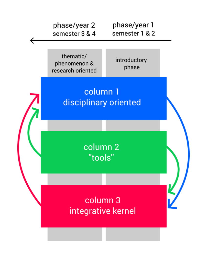Figure 1: Temporal and functional organisation of the curriculum. Details see below.